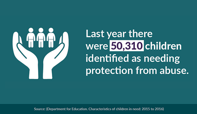 infographic stating last year 50310 children identified as needing protection from abuse