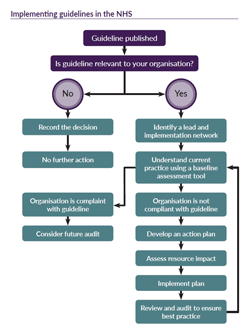 Screenshot of a flowchart showing guideline implementation in the NHS