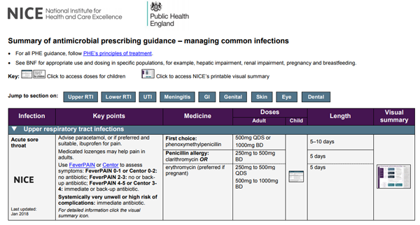 Summary of antimicrobial prescribing guidance