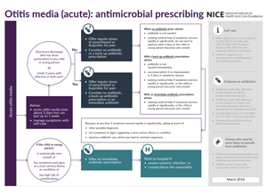 summary of our recommendations on Otitis media