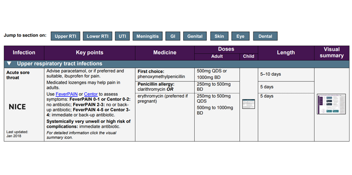 screenshot of the first page of the managing common infections table.