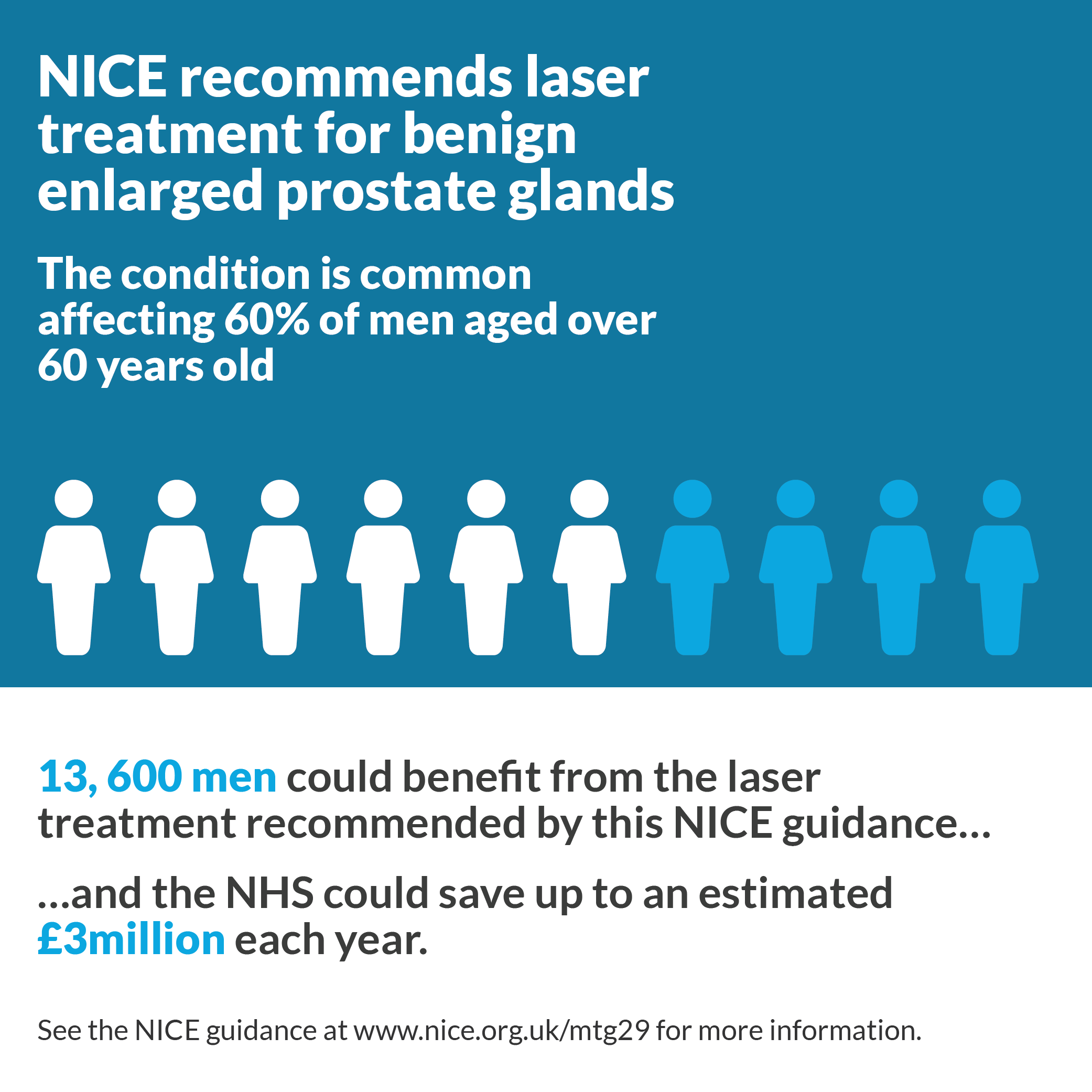 NICE recommends laser treatment for benign enlarged prostate glands.