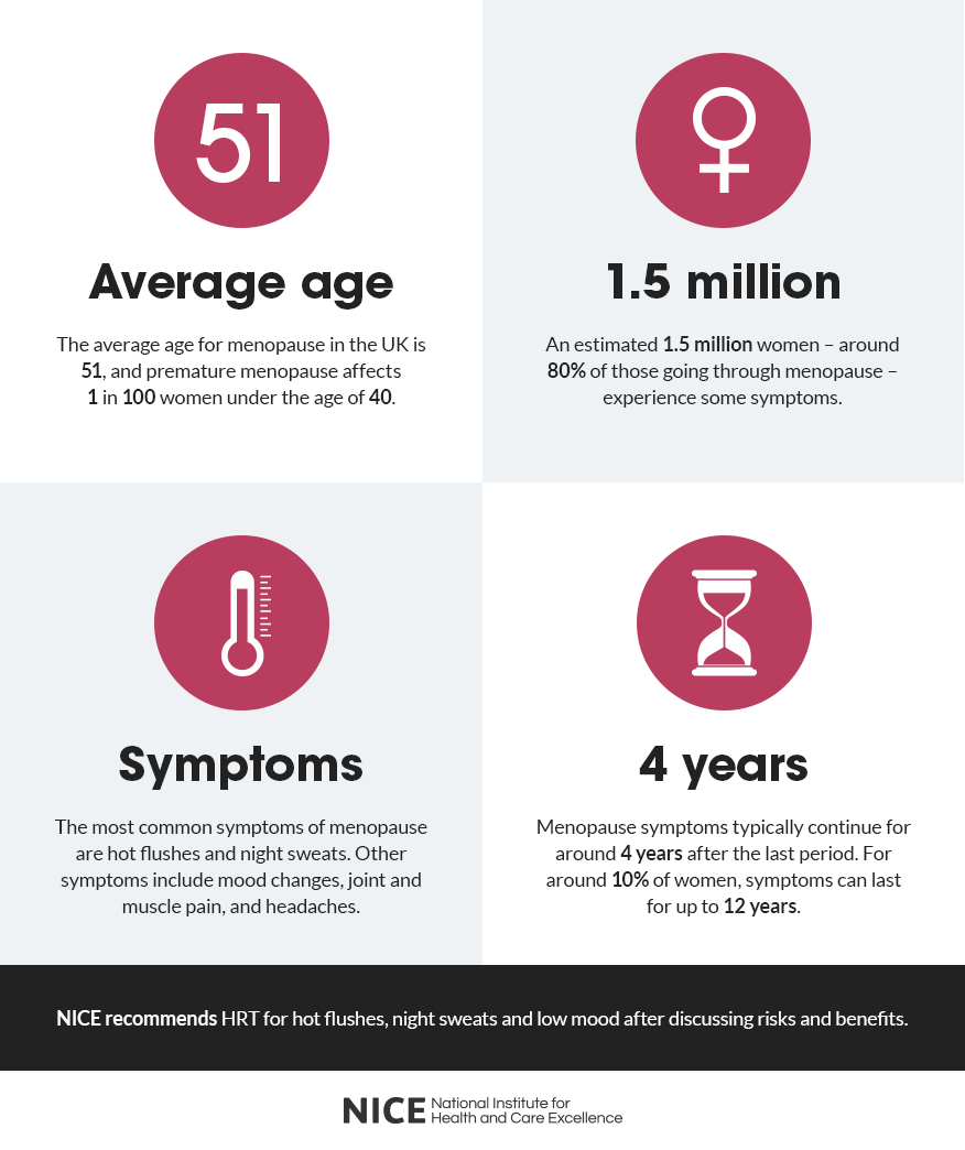 what age does menopause end uk