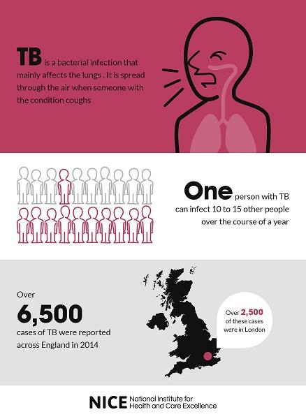 Tuberculosis help !!!?