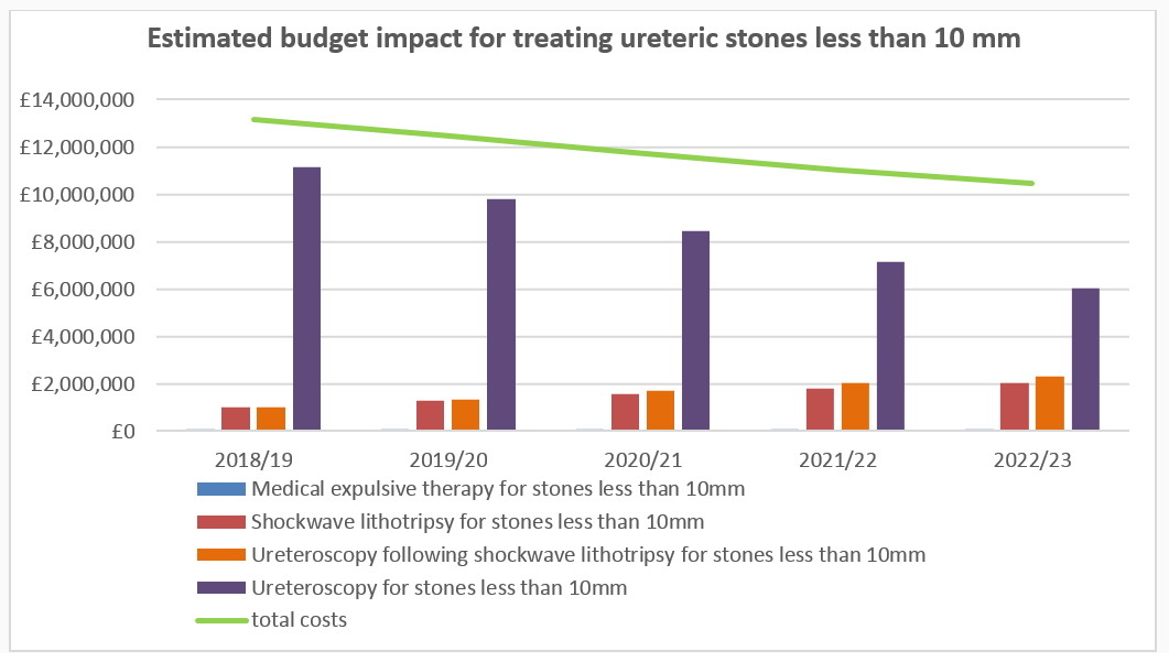 Estimated budget impact for treating ureteric stones less than 10 mm