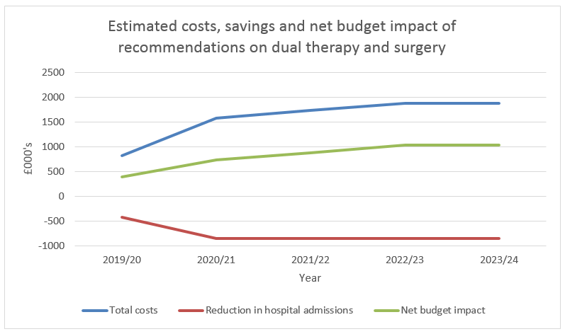 Graph: Estimated costs, savings and net budget impact of recommendations on dual therapy and surgery