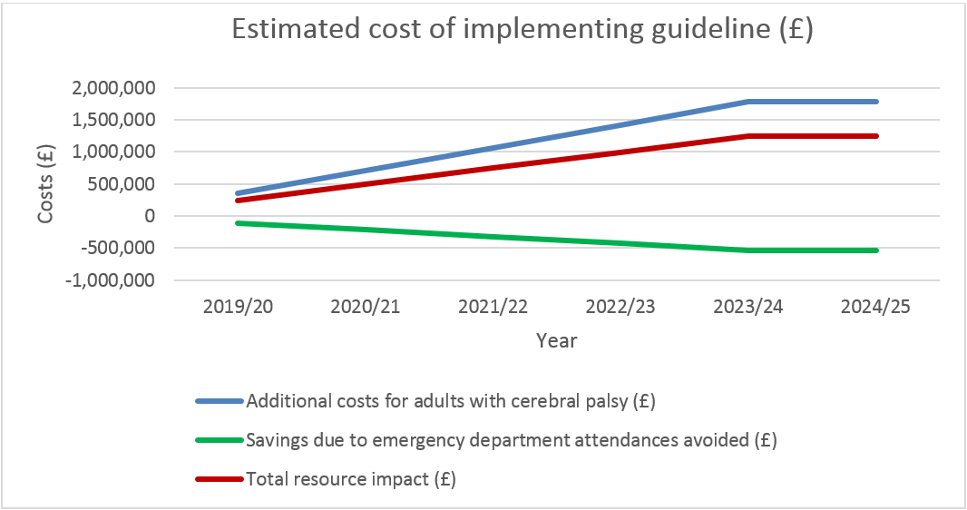 Graph: Estimated costs, savings and total resource impact of implimenting the guideline