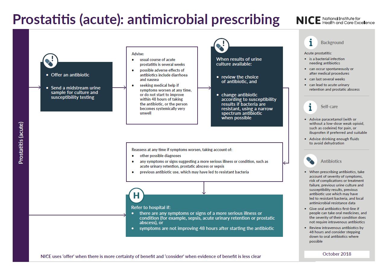 Overview | Prostatitis (acute): antimicrobial prescribing